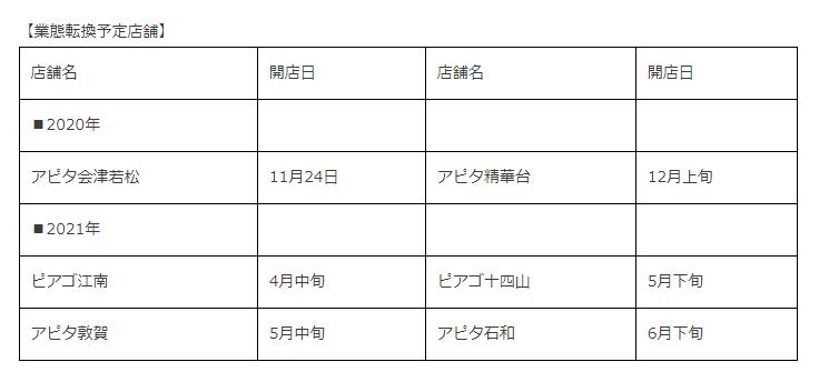 ドン・キホーテ×ユニー2021年前半のダブルネーム業態転換店舗リニューアルオープン決定!