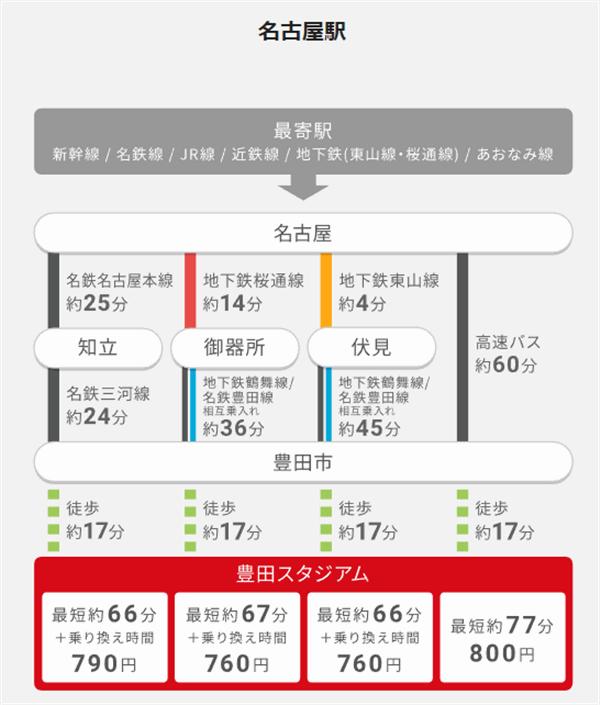 名古屋駅からの豊田スタジアムへのアクセスと料金